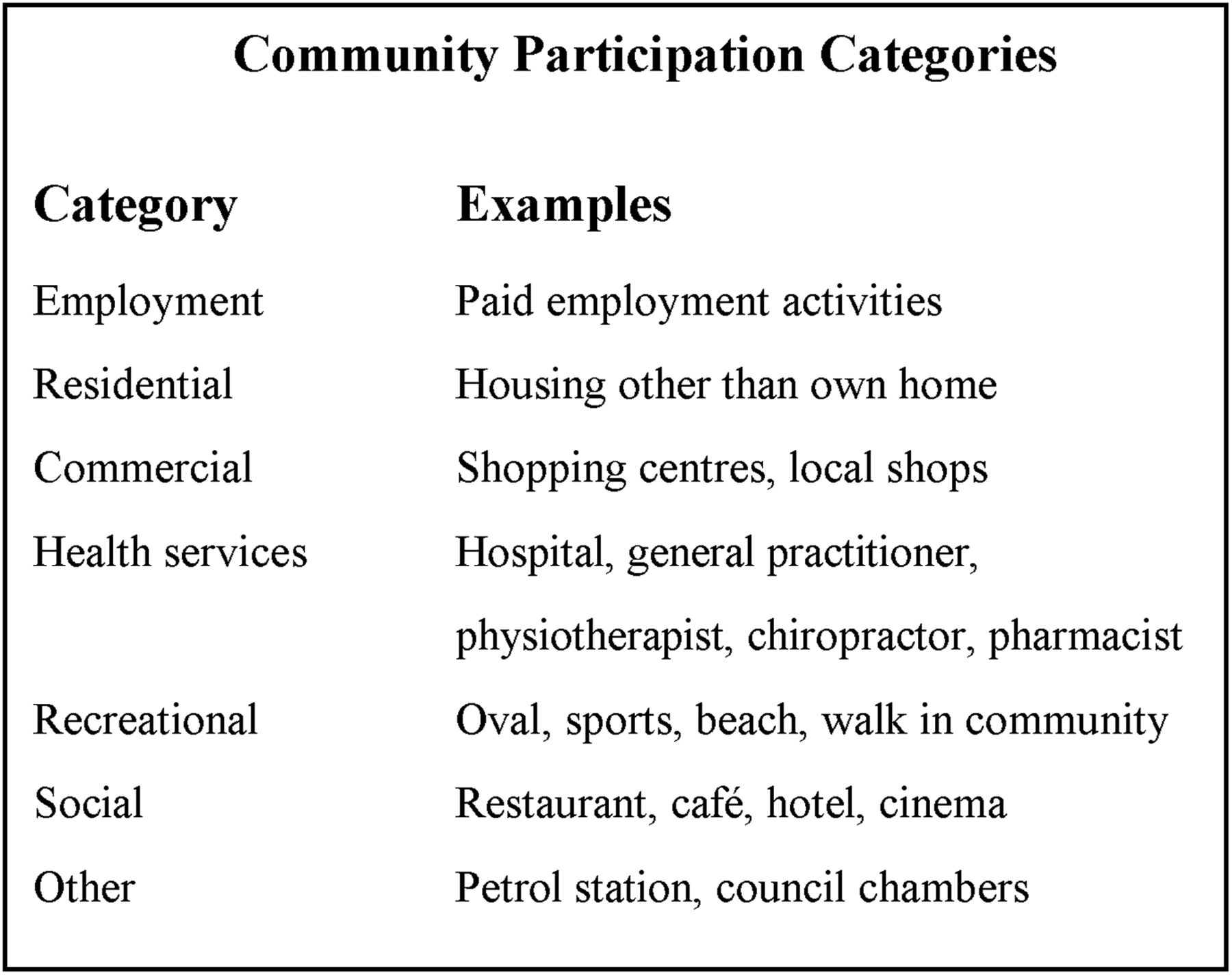 Community Activity And Participation Are Reduced In Transtibial