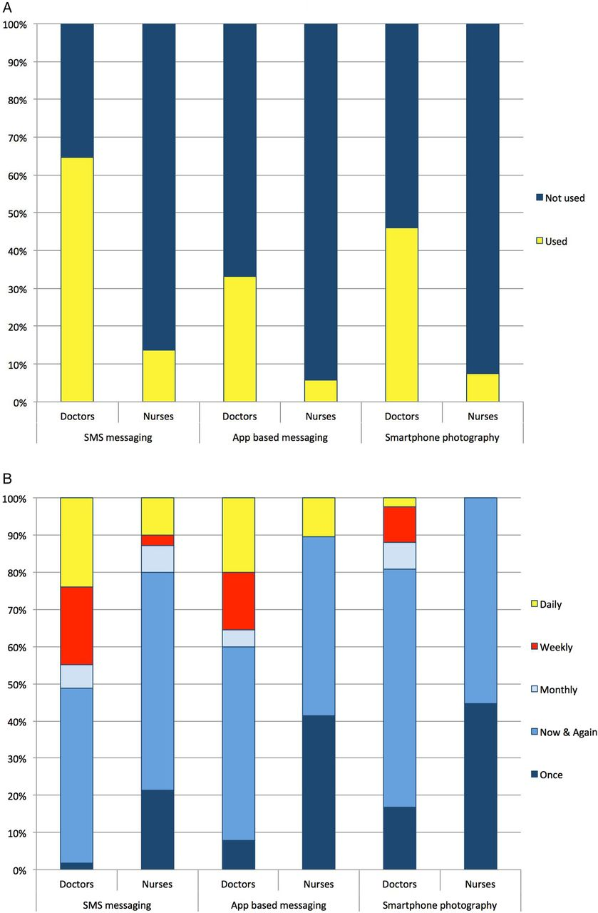 statistical and clinical significance in nursing research