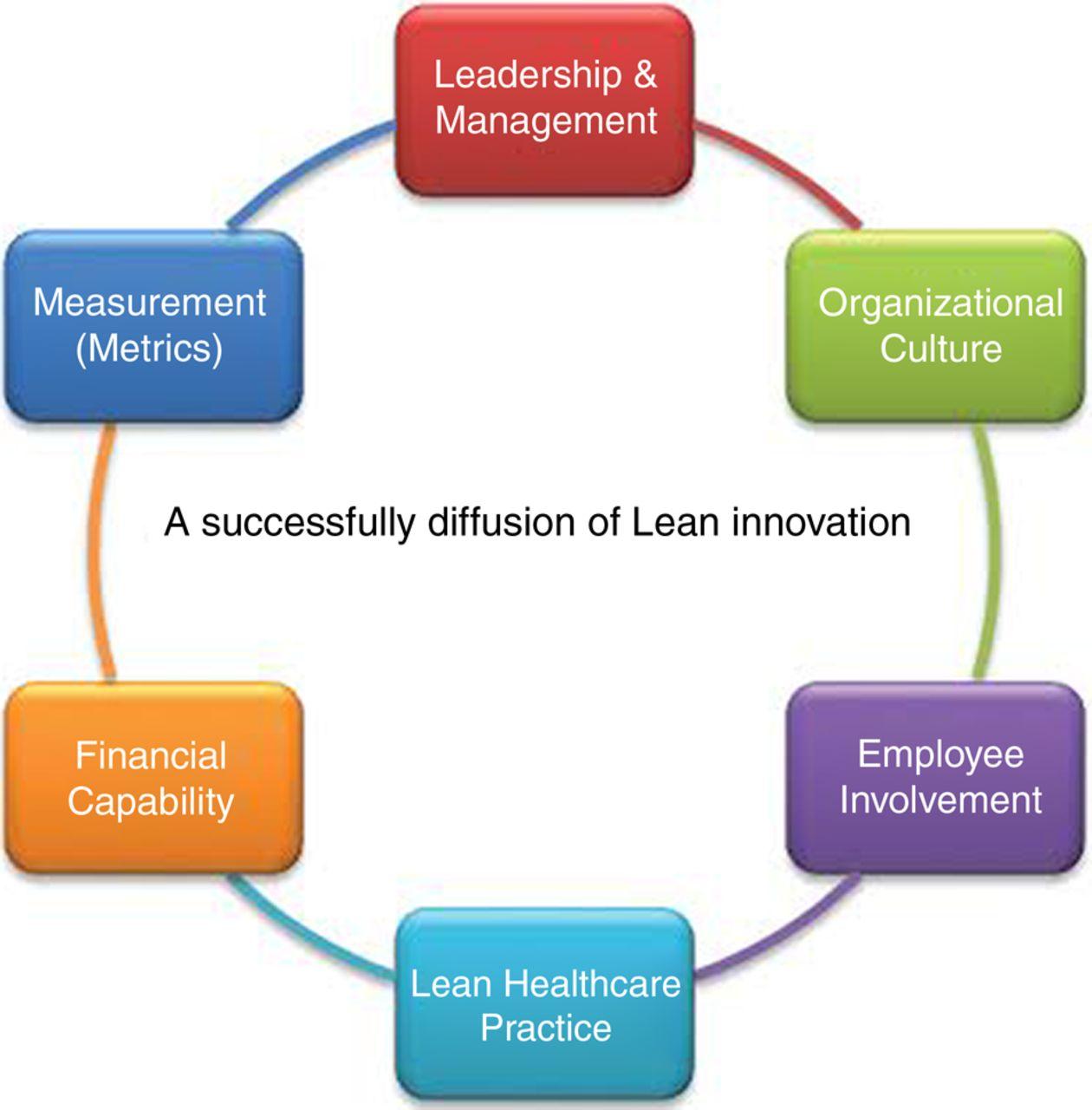 health care innovation essay