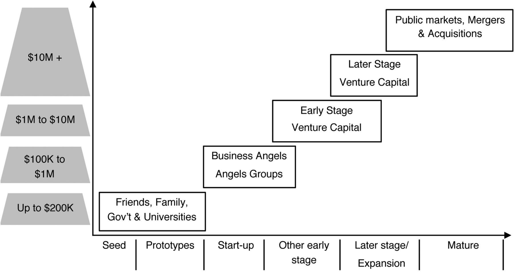 Venture Capitalism For Dummies