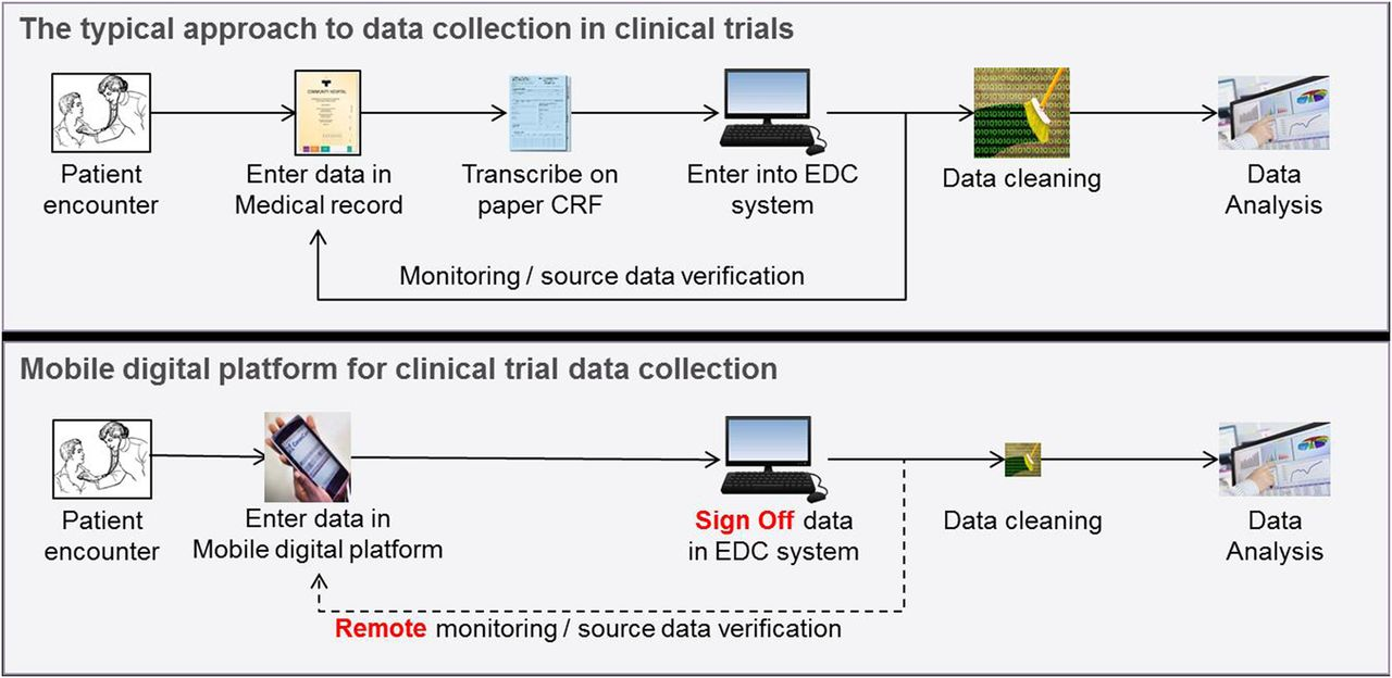 Open Source Mobile Digital Platform For Clinical Trial