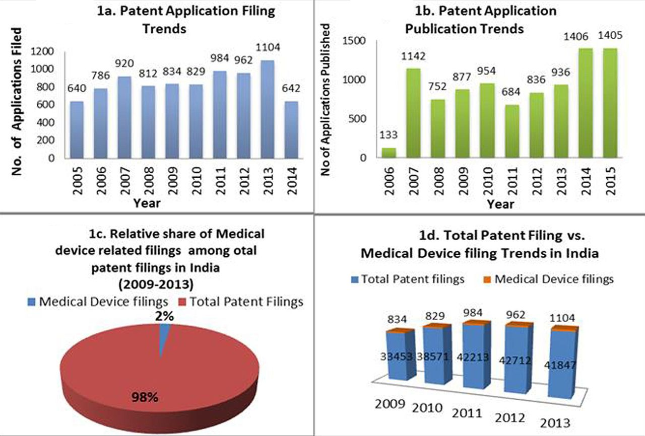Indian medical device sector: insights from patent filing