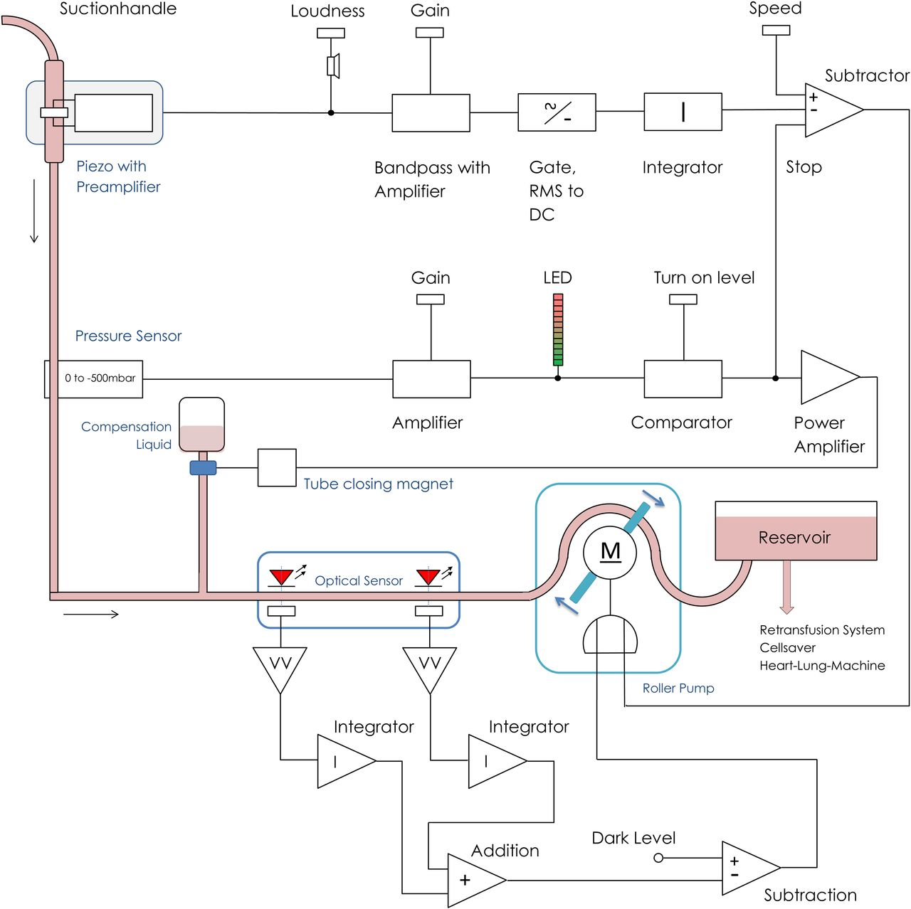 New Device For Intraoperative Blood Suction Avoiding Turbulences Vacuum Pump Connection Diagram Free Download Wiring Figure Open In Tab Powerpoint 1 Block Of Turbulence Controlled